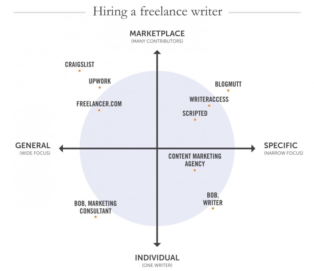 Outsource Content là gì? Thuật ngữ Outsource Content trong SEO