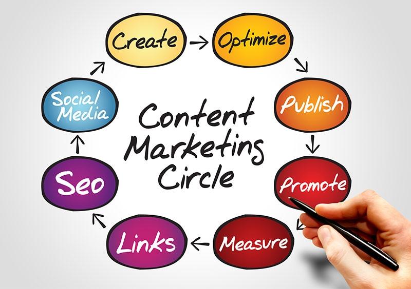 Hiểu rõ về Content Marketing