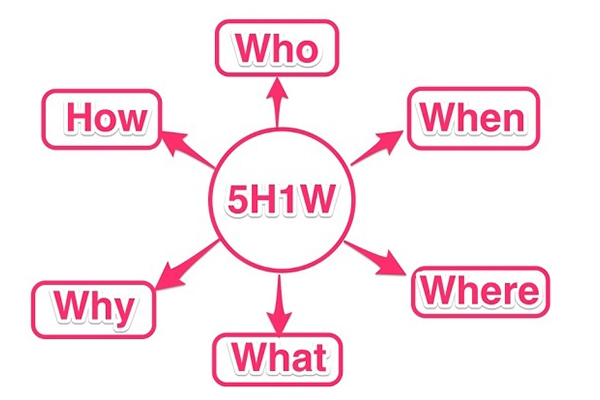 5W1H là gì? Cách sử dụng công thức 5W1H hiệu quả