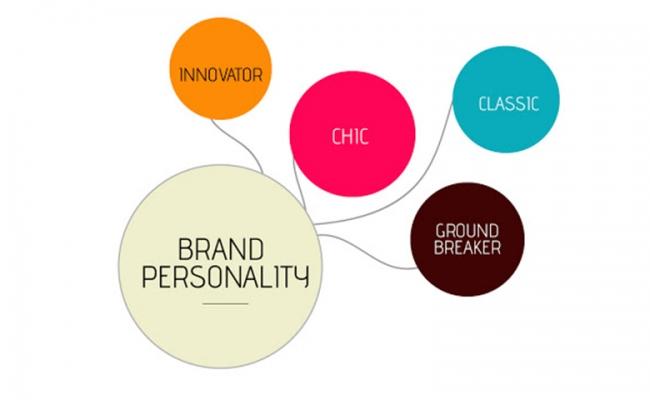 Brand personality là gì?